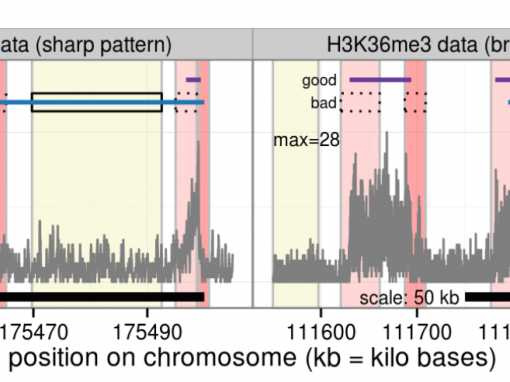 Supervised Peak Calling for ChIP-Seq